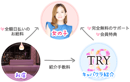 TRY18の相関図