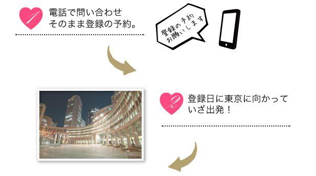 電話登録の予約し登録日に東京へ