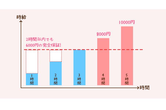 時給グラフ