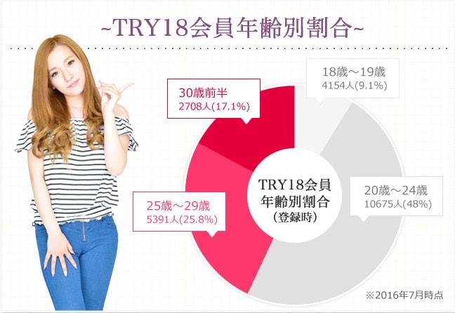 TRY18会員年齢別割合